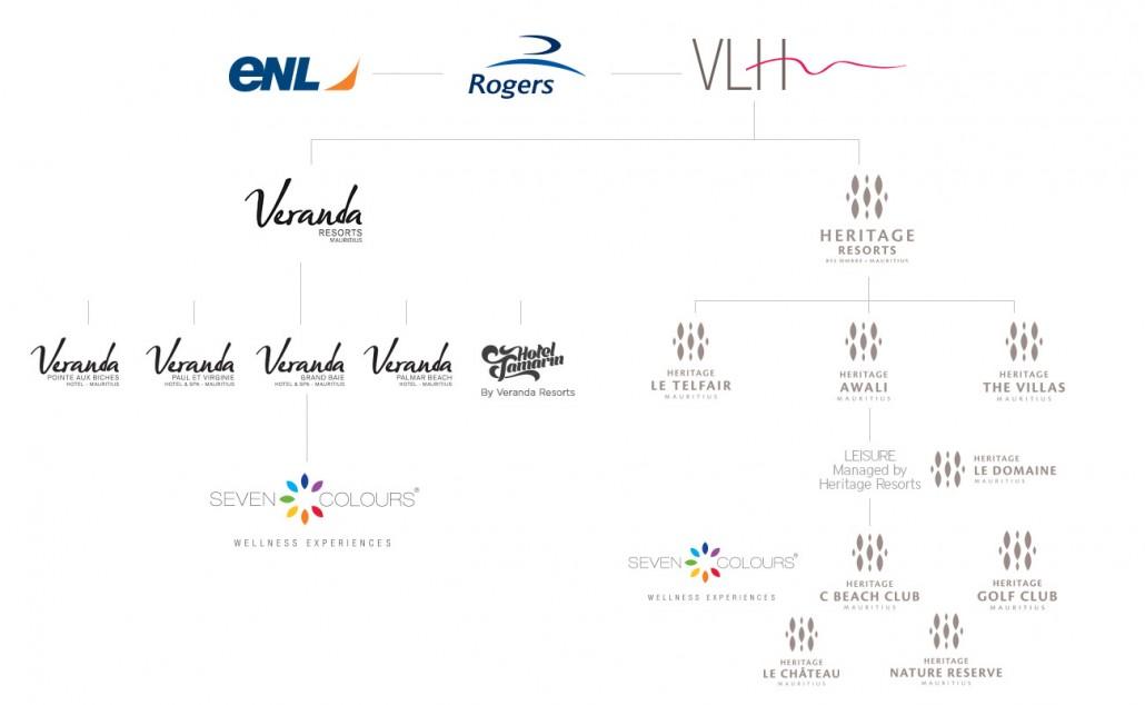 VLH Brand Architecture